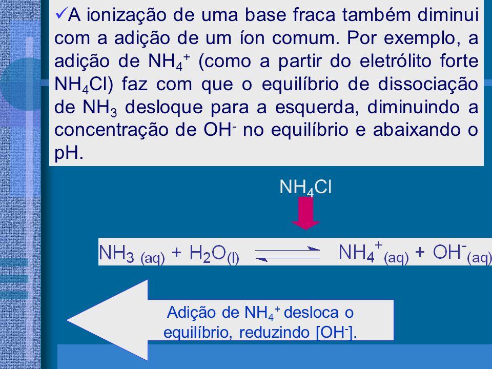 Adição de NH4+ desloca o equilíbrio, reduzindo [OH-].